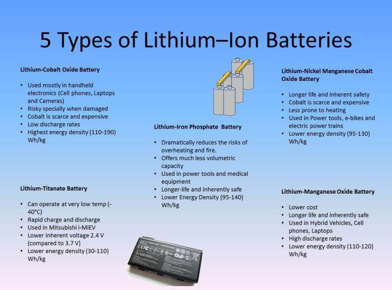 5_types_of_Lithium_ion_batteries