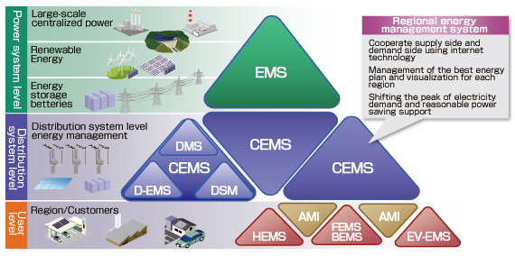 home energy management systems hems in global market pdf
