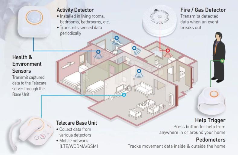smart home healthcare.jpg