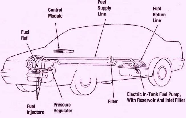 Automotive Fuel Injection System Market1
